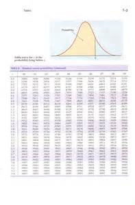 Negative Normal Distribution Table by Normal Curve Positive New Wisdom House
