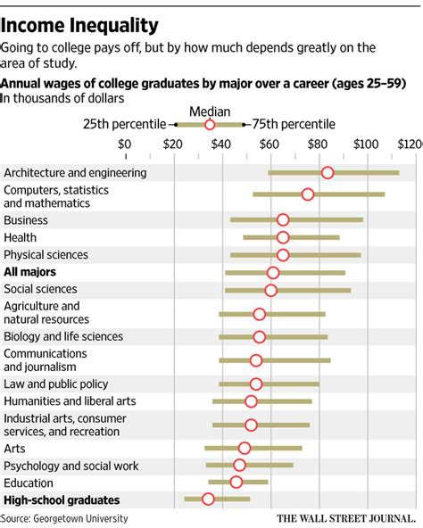 the 5 highest paying degrees of 2015 usa today college chart of the week how much is that college major worth
