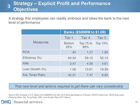 Mba Strategic Planning by Strategic Planning For Financial Services