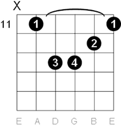G Sharp Minor Guitar Chord