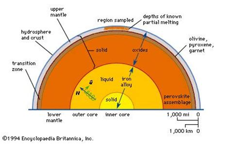 what is the section of the earth below the crust earth s structure and composition britannica com