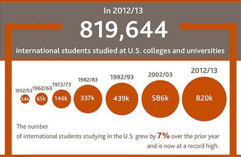U S Records U S Az Universities Set International Student Enrollment Records