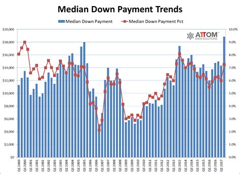 average down payment on a house co borrowers single family home purchase loan