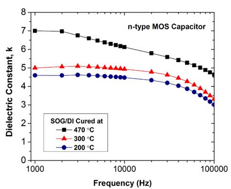 mos capacitor cv measurement mos capacitor characterization 28 images radiation hardness of flash and nanoparticle