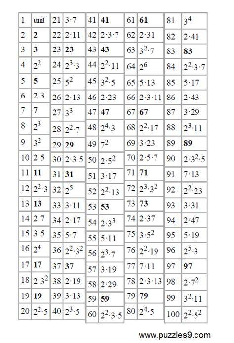 printable prime numbers 1 100 free worksheets 187 square roots of numbers 1 100 free