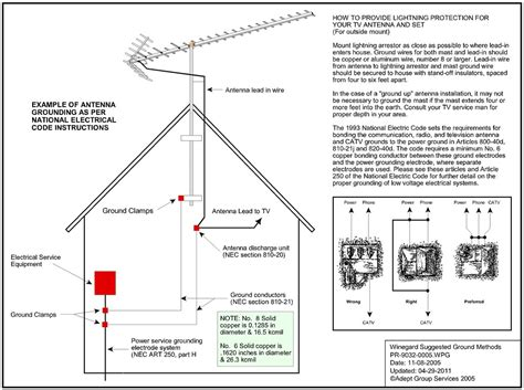 ground antenna question avs forum home theater discussions and reviews
