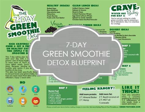 7 Day Green Smoothie Detox Recipes by 7 Day Green Smoothie Detox Free 1 Page Printable