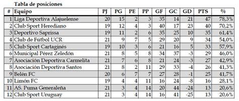 tabla de posiciones futbol costa rica tabla posiciones futbol costa rica 191 existe la sapri
