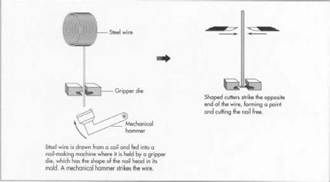 what is steel made from how nail is made material manufacture history
