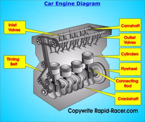basic car engine diagram wiring wiring diagram for cars