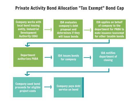 activity bond allocation quot tax exempt quot bond cap