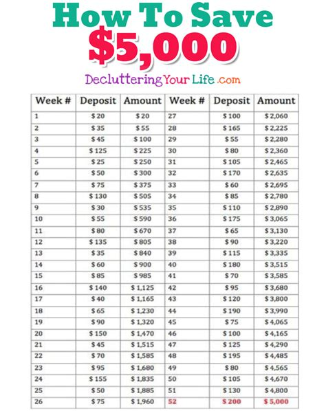 Save 5000 In A Year Printable Chart