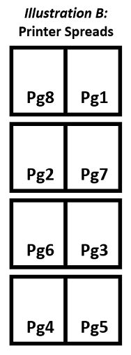 how to layout a booklet for printing booklet layout how to arrange the pages of a saddle