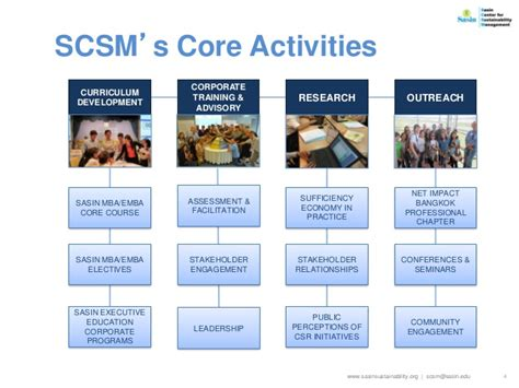 Sasin Mba by Scsm Year End Report 2014