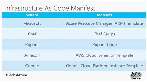 chef template variables azure resource manager arm template beginner s guide
