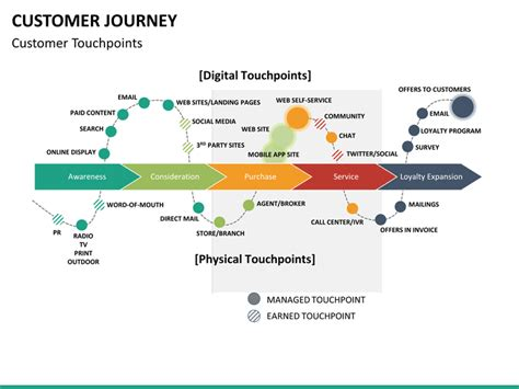 60 Day Mba by Customer Journey Powerpoint Template Sketchbubble