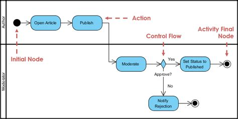 activity diagram means activity diagram meaning in urdu choice image how to