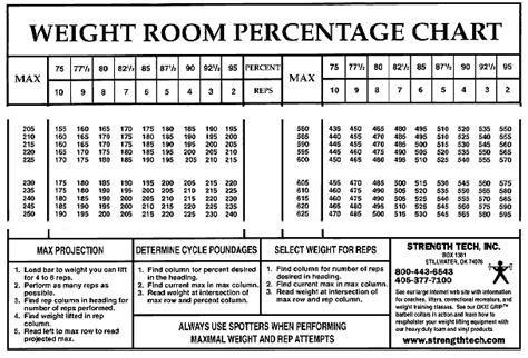 bench workout chart rep max percentage chart for weight lifting dog breeds picture