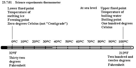 Diagram Of Clinical And Laboratory Thermometer