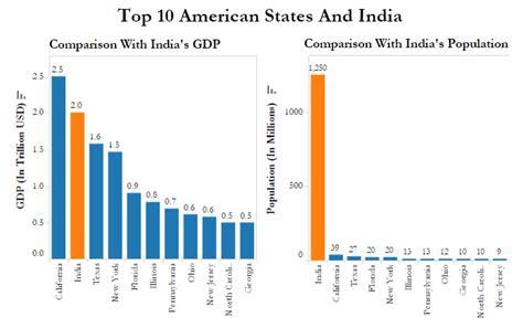 us department of commerce bureau of economic analysis california has just 3 of india s population but 125 of