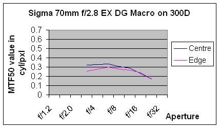 Sigma 70mm F 2 8 Ex Dg Macro sigma 70mm f 2 8 ex dg macro interchangeable lens review