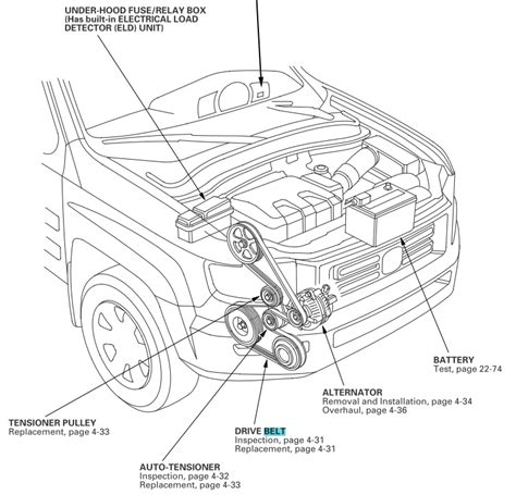 2006 honda ridgeline wiring diagram fuse box and wiring