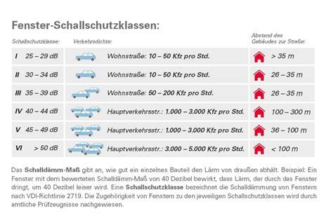 Schallschutzklasse 2 Fenster by Unsere Fenster Sperren Den L 228 Rm Aus Ruhiges Wohnen