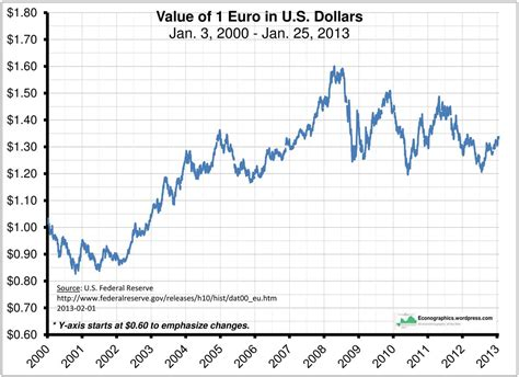 currency converter sterling to euro euro exchange rate us dollar forecast