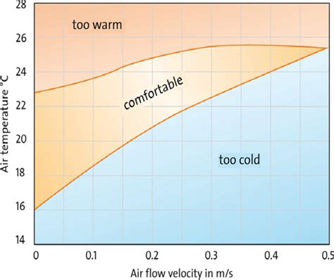what is the comfortable room temperature edge