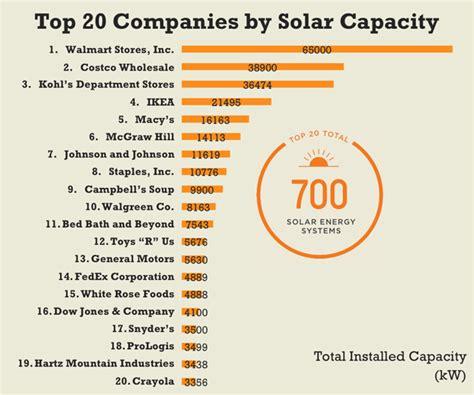 solar companys walmart is corporate user of solar jones