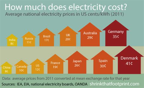 the average price of electricity country by country the