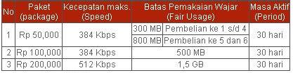 Perdana Indosat 3gb Unlimited Aplikasi 1 registrasi perdana flash unlimited telkomsel c1p1