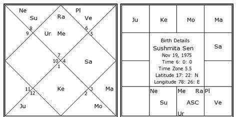 sushmita sen zodiac sign sushmita sen birth chart sushmita sen kundli horoscope