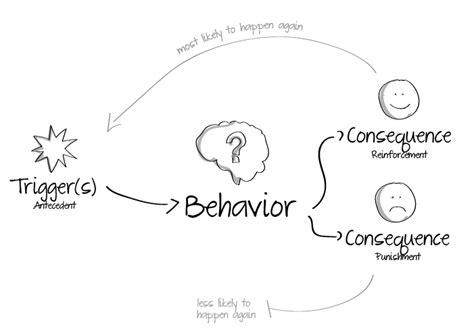 behaviour pattern en español gedragsverandering de kracht van design unitid