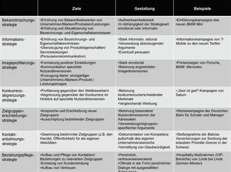 Bmw Bewerbung Analyse Mitschriften Comcavecollege Tag 14 Kurs Pr 214 Ffentlichkeitsarbeit Pressearbeit