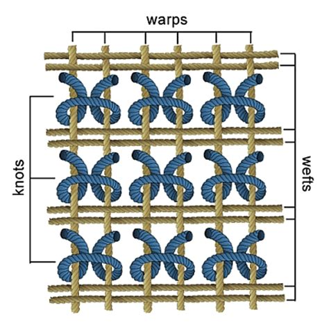 warp and weft rugs 301 moved permanently