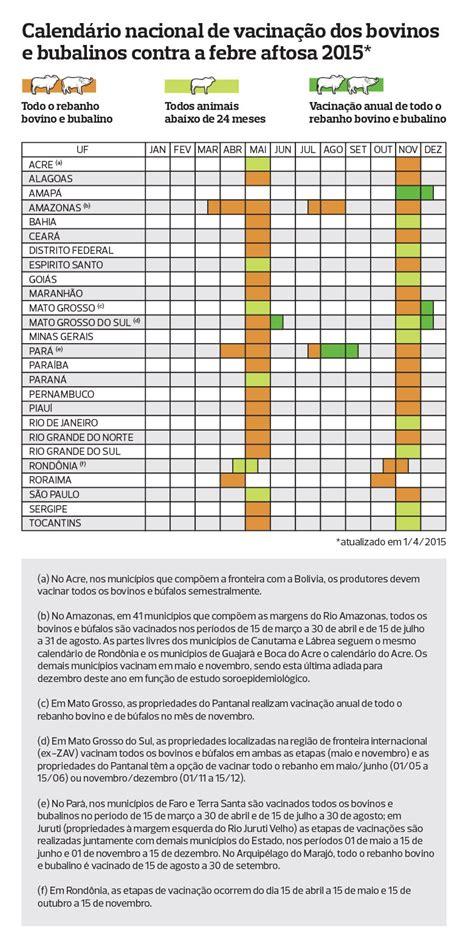 Calendã Vacinaã ã O 2017 Calend 225 Completo De Vacina 231 227 O Contra Febre Aftosa