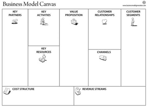 business model generation canvas template make a living breathing business plan with a business
