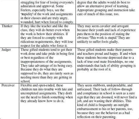 gifted lesson plan template gifted child personality types and effective school lesson
