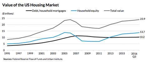 Value Of An Mba In Today S Market by Total Value Of The U S Housing Market Hits 23 9 Trillion