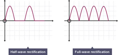 diode bridge graph half wave rectifier gif images