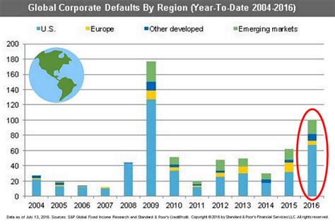 Warwick Global Energy Mba Review by Quot End Of The Quot Near As Corporate Defaults Surge Across