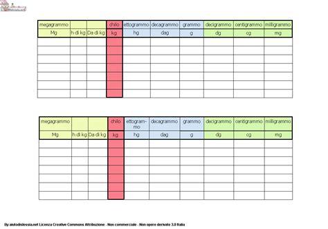 tavola delle equivalenze equivalenze aiutodislessia net