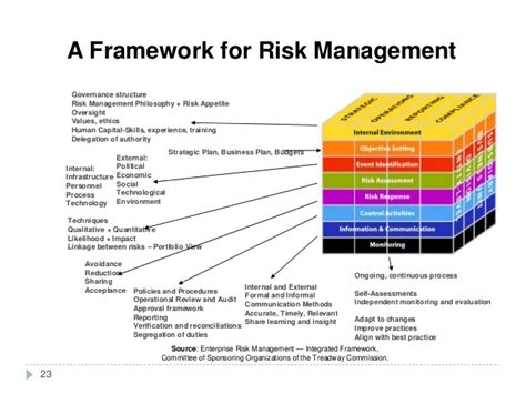 risk management framework template enterprise risk management plan template templates