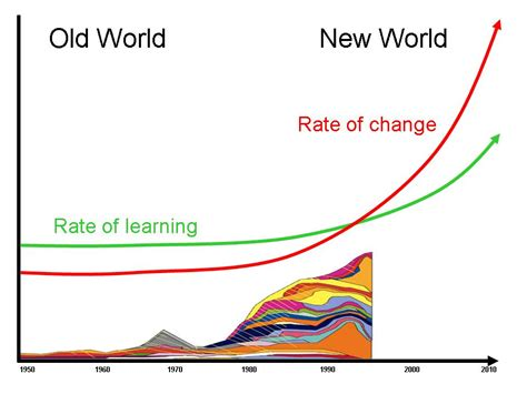 Rate Of Communicating In A Rapidly Changing World Stakeholder