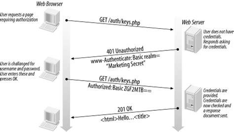 pattern java sle http authorization header exle java