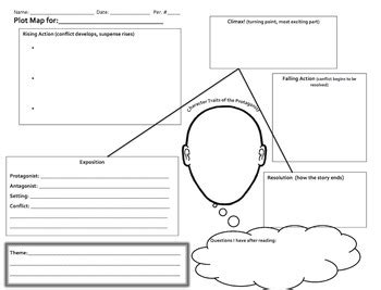 character map template plot map with theme character traits lingering questions