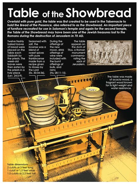 Table Of Showbread by Tabernacle Sacrificial System Gracepoint Berkeley