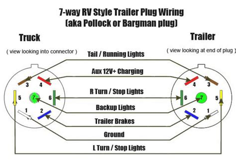 rv trailer wiring color code rv discover your wiring