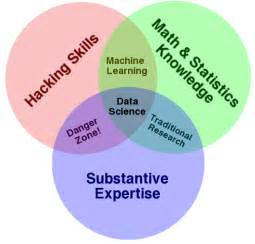 Sphere Literature Review by The Data Science Venn Diagram Revolutions